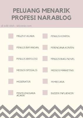 peluang profesi blogger narablog