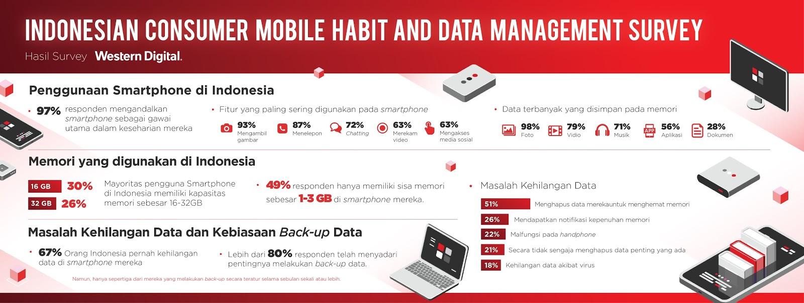 hasil survei penggunaan backup data pada smartphone