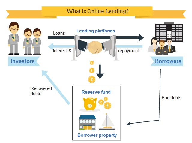 what is p2p lending